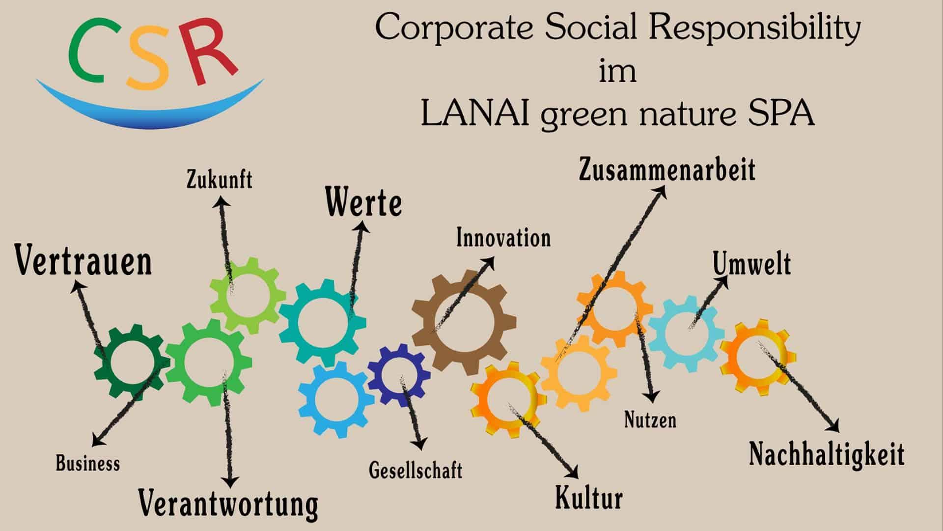 Leitbild Vision Zahnräder, die in sich greifen mit Beschriftung der Überschiften unseres Leitbildes und dem CSR Logo .